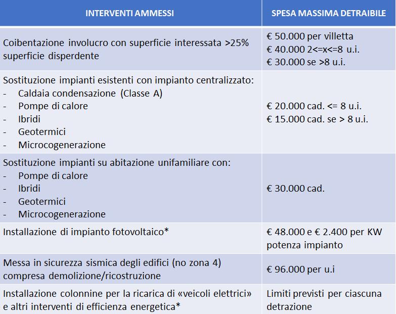 Massimali di spesa ammessi all'incentivo per ECOBONUS e SISMABONUS